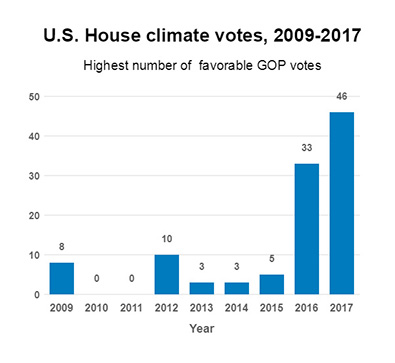 Bar graph of House climate votes